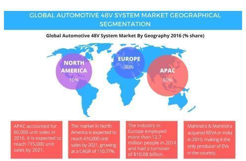 2017-2021年度汽车48V系统全球市场的调研报告
