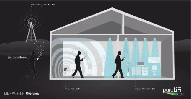 一文看懂Li-Fi技术面面观