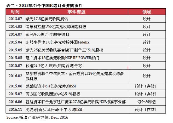 中国半导体基金投资重点或将转向IC设计产业