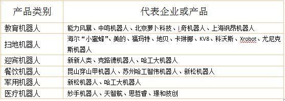 2016中国服务机器人产业发展白皮书(三):产业政策