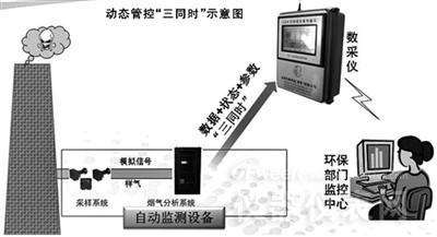 微缩版移动空气自动监测站让数据造假无处可逃