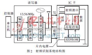 基于射频识别技术的智能信箱系统设计