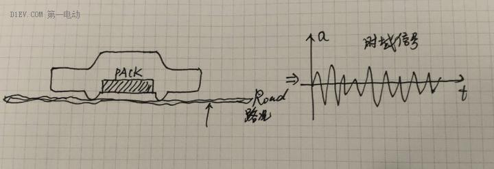 路面平整度不一致会激励电池包,关于PACK振动测试PSD及测试时间的思考