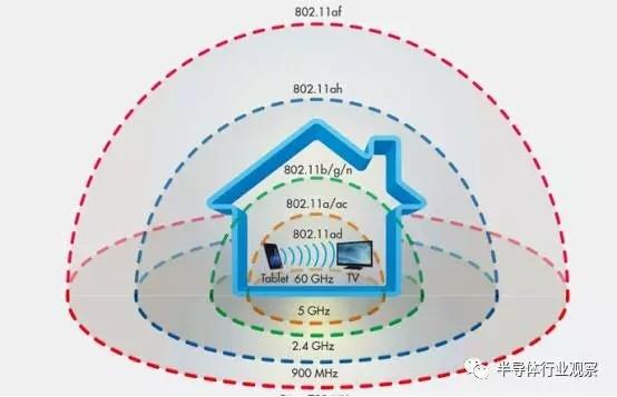 新的WIFI标准 802.11ad的未来靠谱吗?