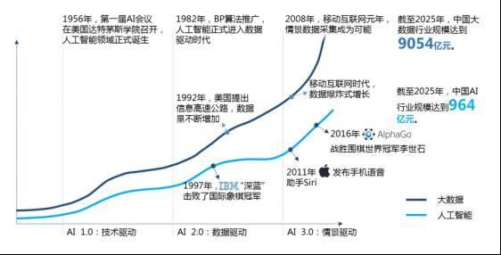 """评人工智能技术发展、产业与玩家:与""""大数据""""同生同涨"""