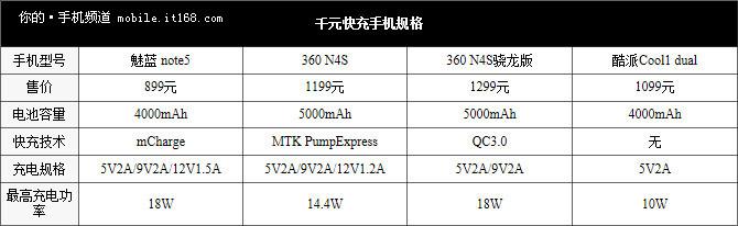360N4S/骁龙版/魅蓝Note5/ 酷派cool对比评测:充电谁最快?