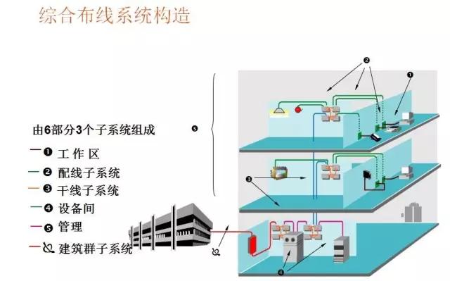 科普帖:常见的16种弱电系统结构图