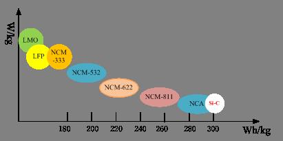 在唯能量密度论调下,浅谈动力电池技术的三个矛盾关系