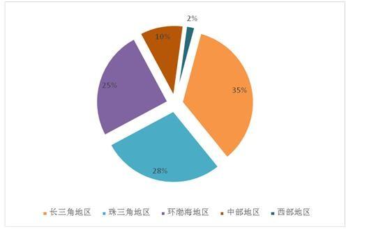 2016中国服务机器人产业发展白皮书(四):中国区域分布