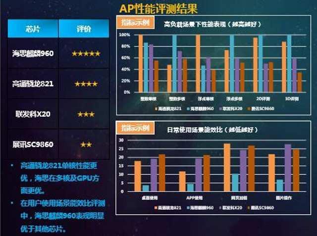 中国移动评芯片性能 麒麟960/骁龙821/联发科x20等芯片排名如何