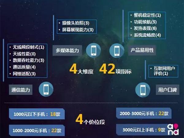 乐视、360、moto成黑马 中国移动发布71款手机评测报告