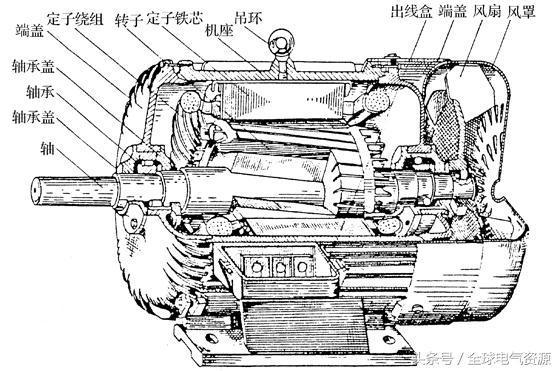 图5——2 三相鼠笼式异步电动机的结构图