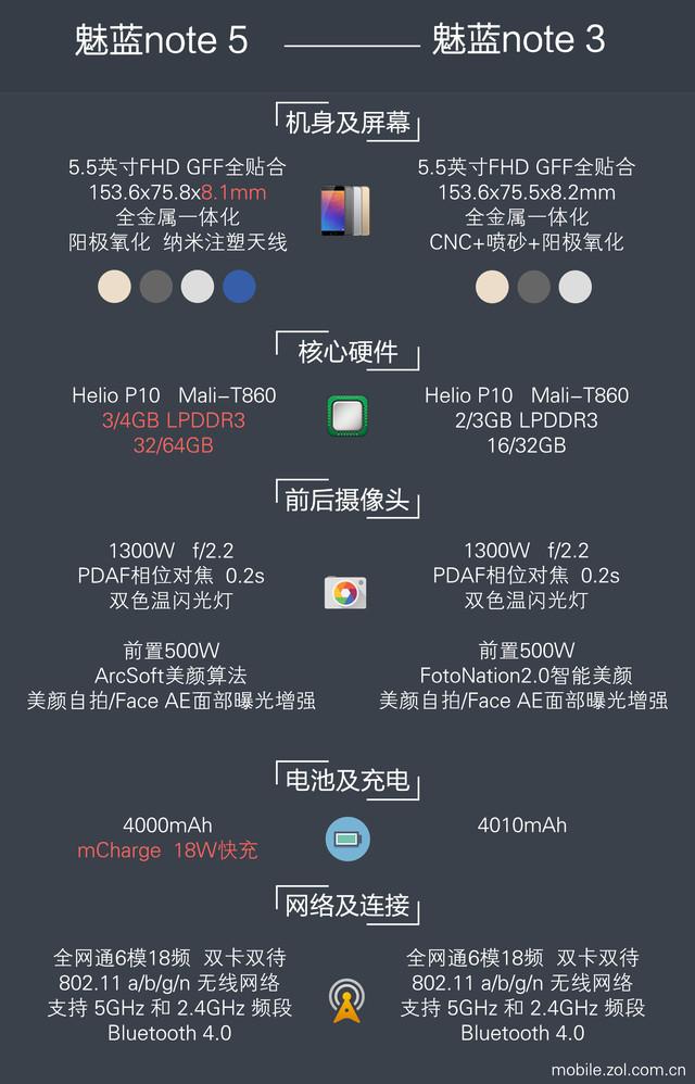 """魅蓝Note 5专项评测:""""续航/快充""""真实表现如何?"""
