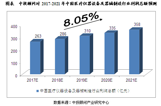 未来5年中国医疗器械行业发展预测分析