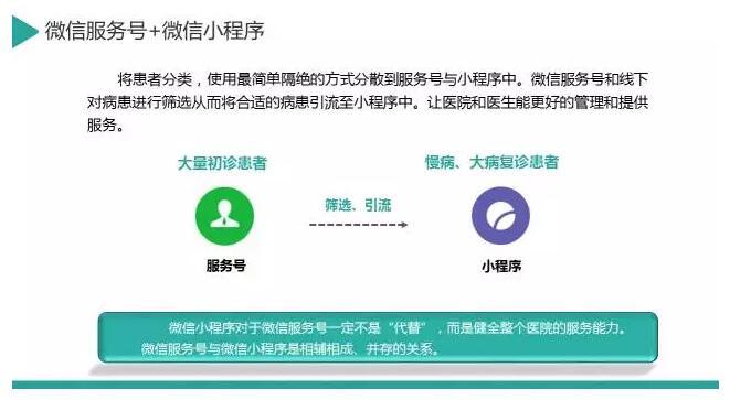 微信小程序能给医疗服务带来什么?