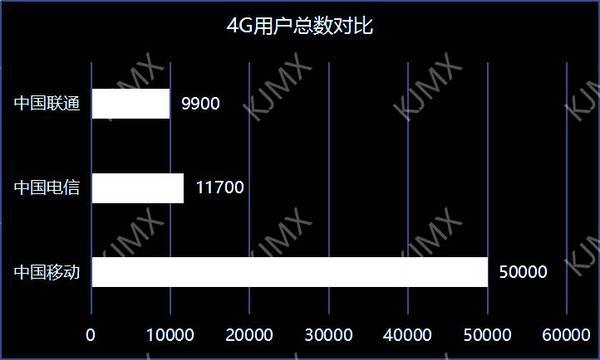 中国联通危机 4G和宽带业务被 电信、移动全面超越