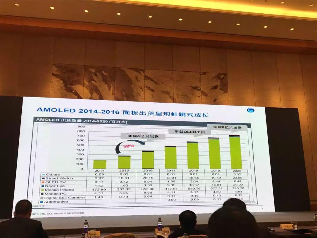 OLED行业2017年迎来大发展 中国迎接挑战?