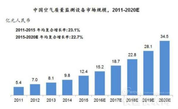 未来五年中国大气监测仪市场将持续高点