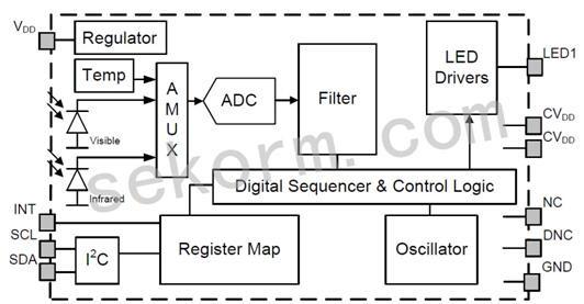 图1:世强代理的SI1141内部结构图 Si1141是基于反射的低功率红外线接近和环境光传感器,带有 I2C 数字接口,并具有可编程门限中断事件输出。如图1,该传感器包括模拟到数字转换器、集成高灵敏度可见和红外线光电二极管 、数字信号处理器和一个具有十五种可选驱动电平的集成红外线 LED 驱动器。Si1141在广泛的动态范围和包括阳光直射在内的各种光源下,可提供优异性能。Si1141还可以在深色玻璃盖下工作。光电二极管响应和关联的数字转换电路对人造光闪烁噪声和自然光颤动噪声具有优异的抗扰性。