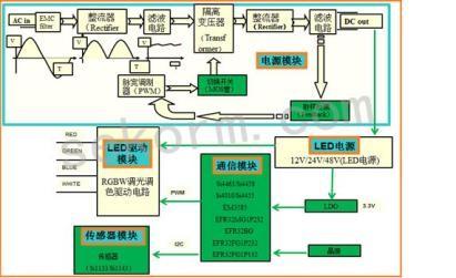 无线与微控制器一举合成 无线SOC助攻智能照明应用