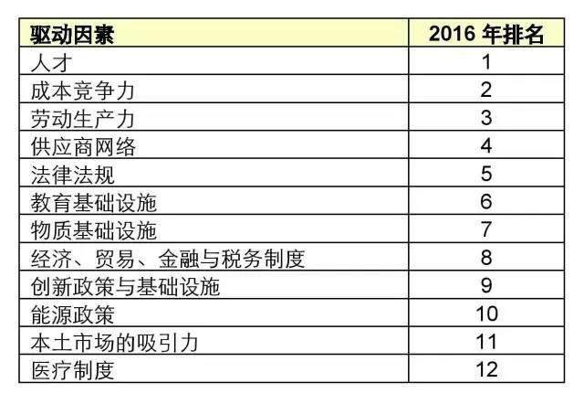 2016年国家制造业竞争力指数排名 (附表)
