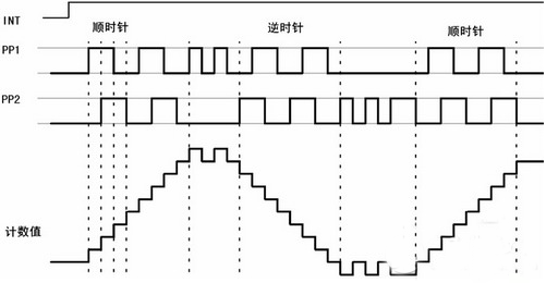 与方向盘转角传感器的接口电路如图2所示