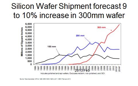 中国硅片月需100万片 为何几乎依靠进口?