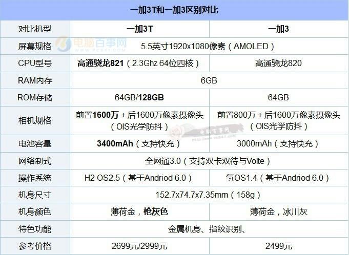 一加手机3T评测:高颜值下旗舰机的自我修养