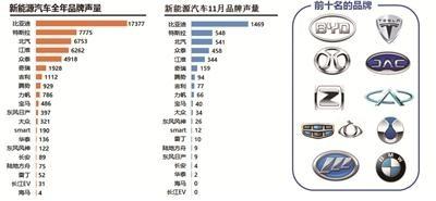 新能源汽车网络口碑排行榜: 比亚迪、特斯拉、北汽跻身人气品牌前三甲