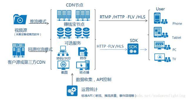网心科技李浩:如何快速搭建超火爆的直播系统
