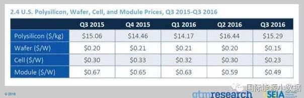 2016年第3季度美国光伏装机超4GW 全年装机预计达14GW