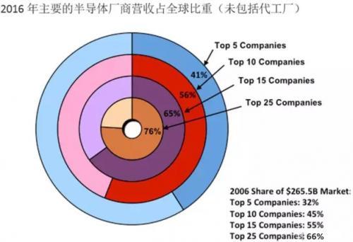"""中国""""芯""""希望!盘点 2016年 最抢头条的中国半导体公司"""