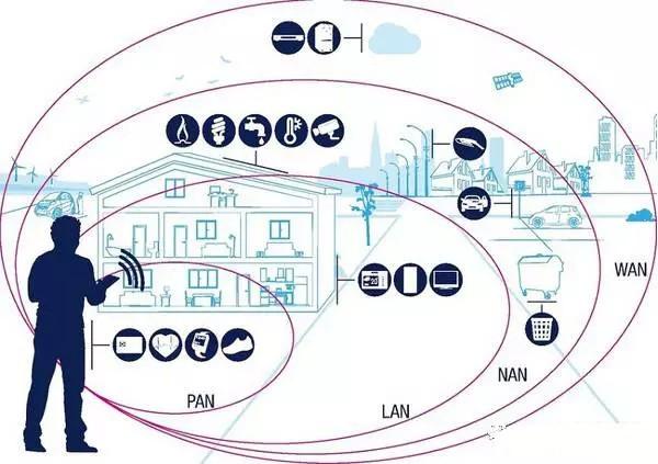 2017哪些领域将为半导体成长提供新动能