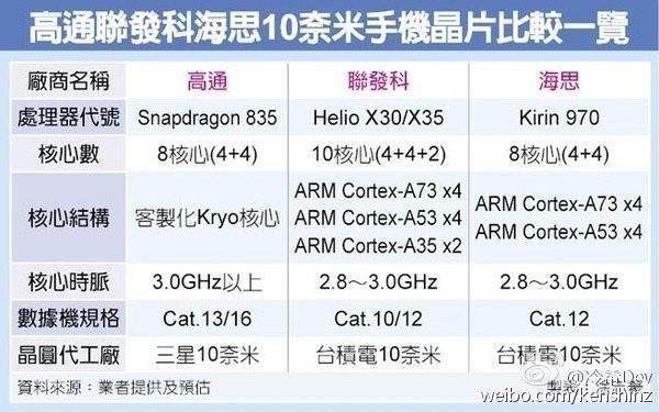 麒麟970参数曝光:8核心+Cat.12基带
