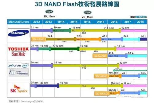 传SK海力士72层3D NAND存储器明年量产
