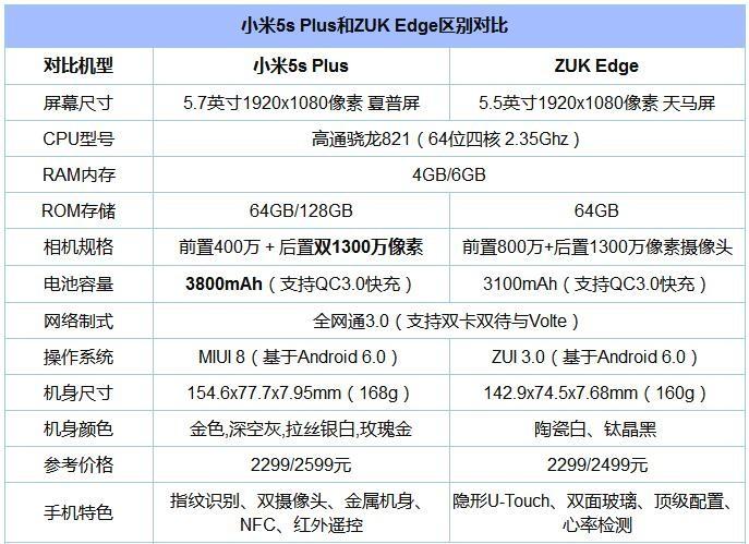 ZUK Edge和小米5s Plus对比评测:看国产机如何将性价比做到极致