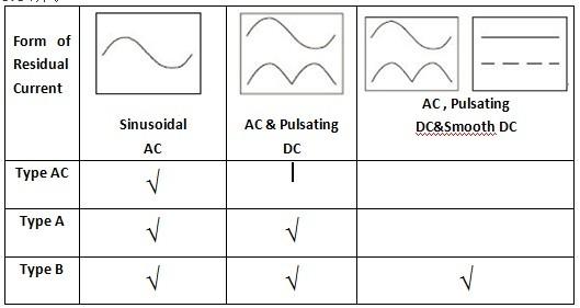 RCMU在光伏逆变器中的研究说明