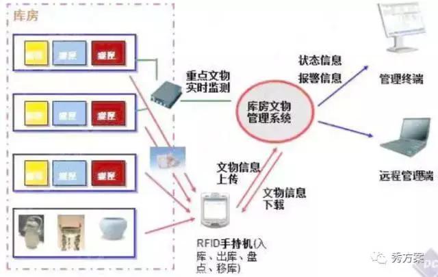 智慧博物馆:物联网互动应用解决方案