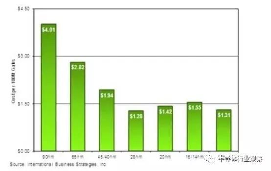 台积电回应市场质疑:我们的10nm一切正常