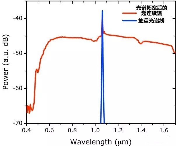 国防科大:级联光纤可拓宽超连续谱光源
