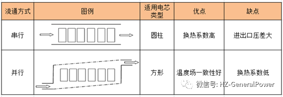 【干货】PACK热管理系统研究:冷却介质的串行与并行流通方式(一)