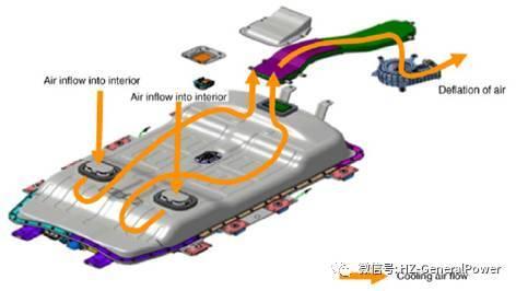 【干货】PACK热管理系统研究:风冷/液冷/直冷比较分析(二) - OFweek锂电网