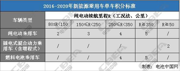 《CAFC+ZEV办法》将改变未来电池市场走向