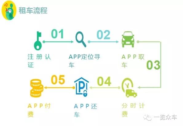 """解析新能源汽车分时租赁:市场处于""""虚浮""""状态"""