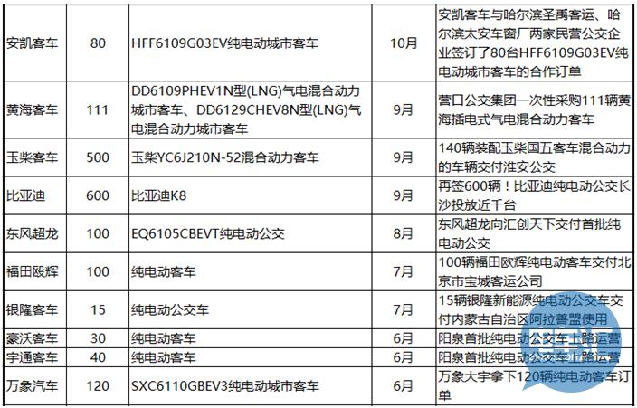 【梳理】新能源客车企业2016交付情况