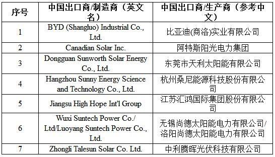美国对华晶体硅光伏电池作出反倾销行政复审初裁(2014-2015)