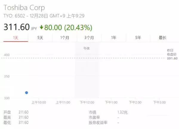 接连出售资产后 半导体能否助东芝保住基业?