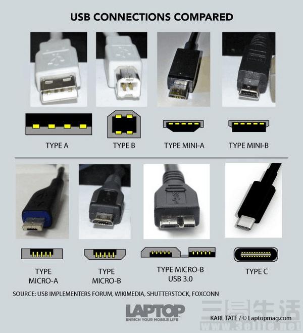 小接口背后有大秘密 USB接口事全知道