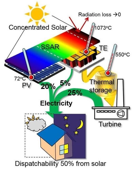 【年末盘点】2016年太阳能光伏行业十大前沿技术
