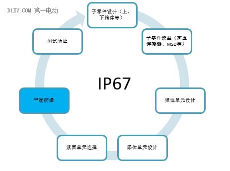 电池箱不是防爆箱,IP67有效性之平衡防爆